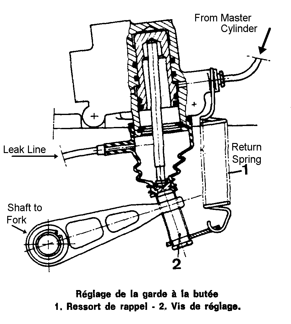 Hydraulic ClutchTed Perkins